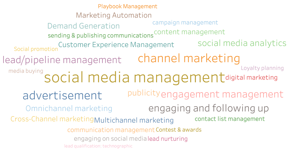 What are the Benefits of Channel Marketing Software?