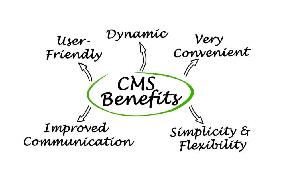 What are the Key Benefits of Content Management System?