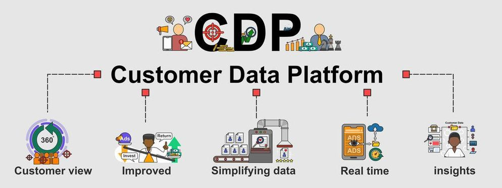 Customer Data Platform Software 2021: Ultimate Guide