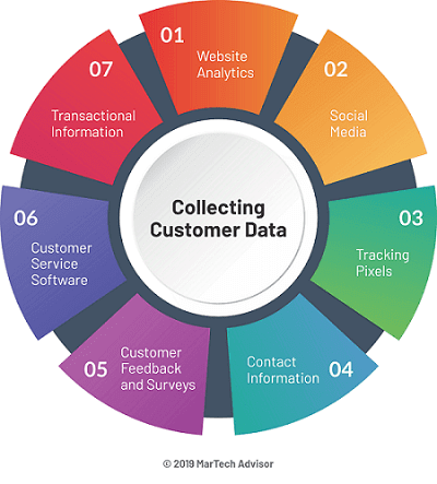 What is Customer Data Platform (CDP)?