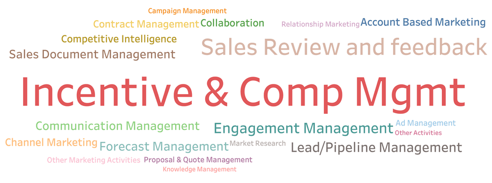 What are Sales Incentive Management Software?