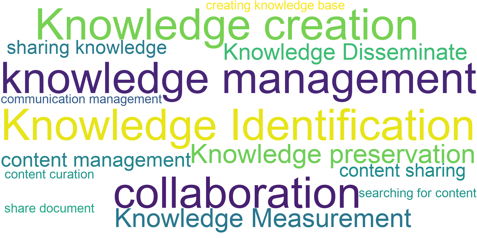 Features of Knowledge Management Software