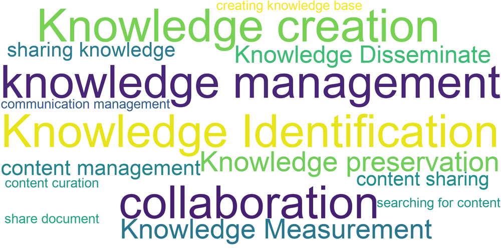 Key Features of Knowledge Management Software