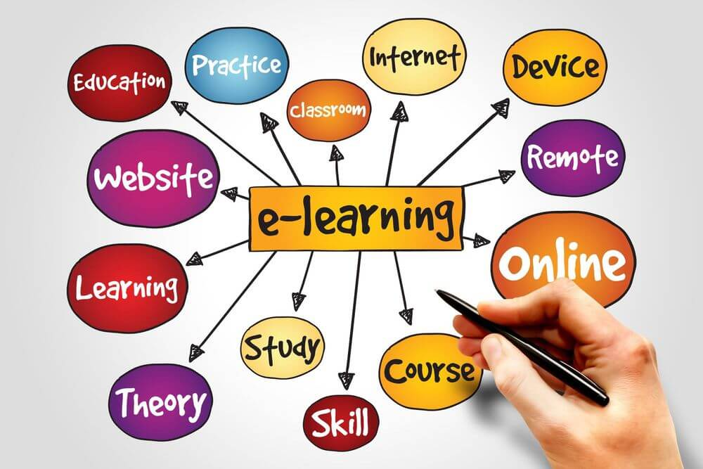 What are the Key Benefits of using a Learning Management System?