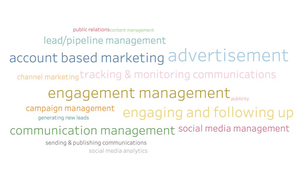 Benefits of Marketing Attribution Software