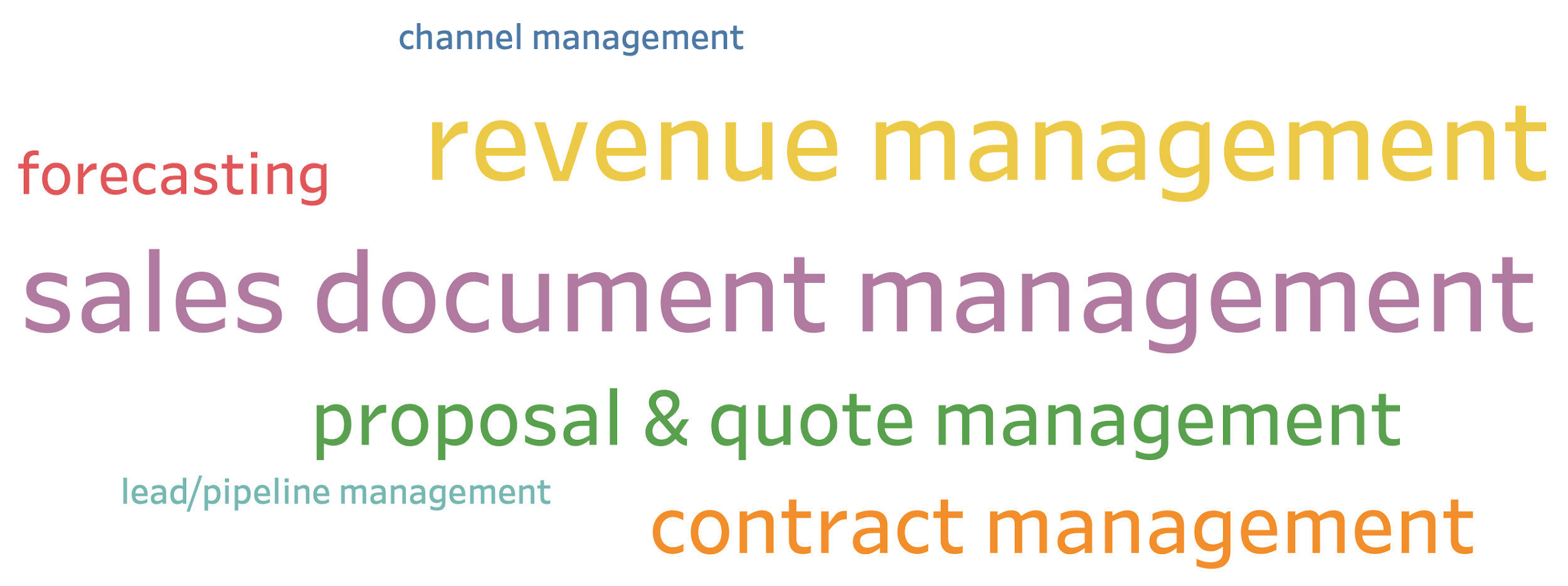 Business Problems Solved by Revenue Management Software