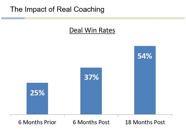 Benefits of using Sales Coaching Software