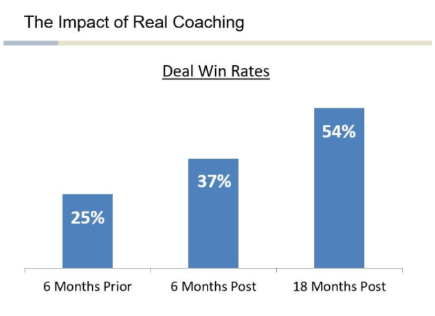 Why is Sales Coaching Important?