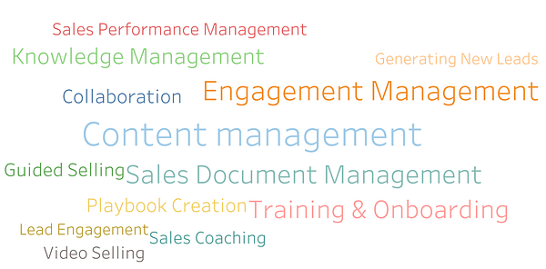 Why is Sales Enablement Software Important?