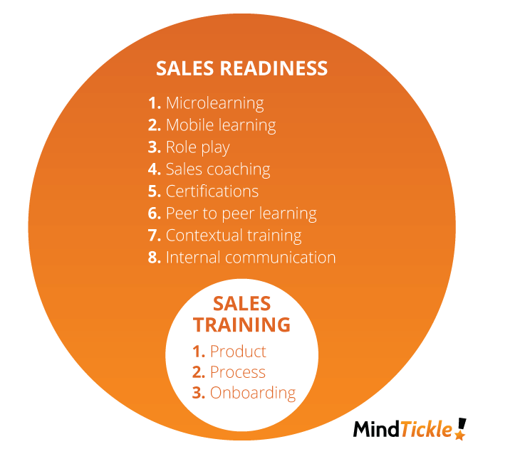What is Sales Training and Onboarding?