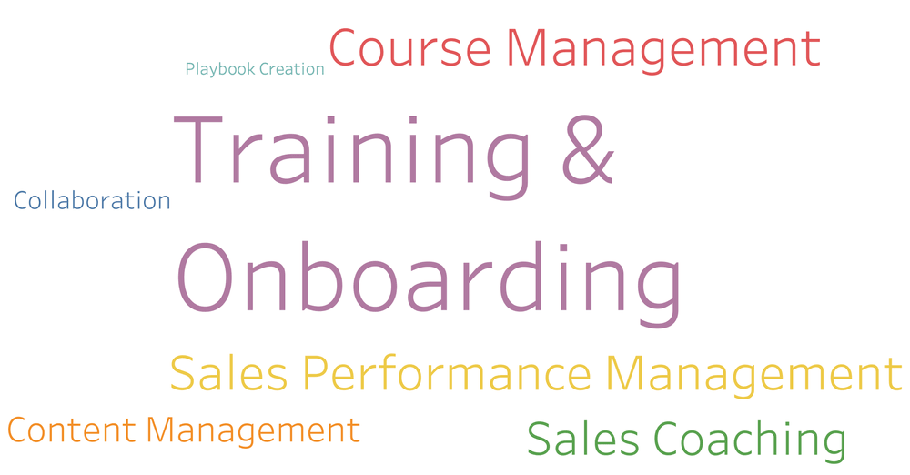 Why is Sales Training Important?