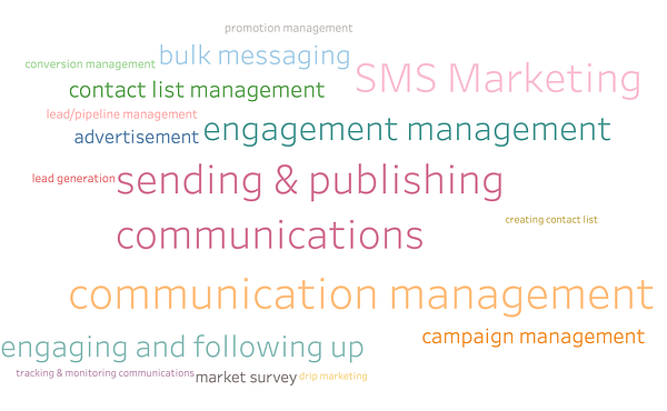 4 Business Problems Solved by SMS Marketing Software