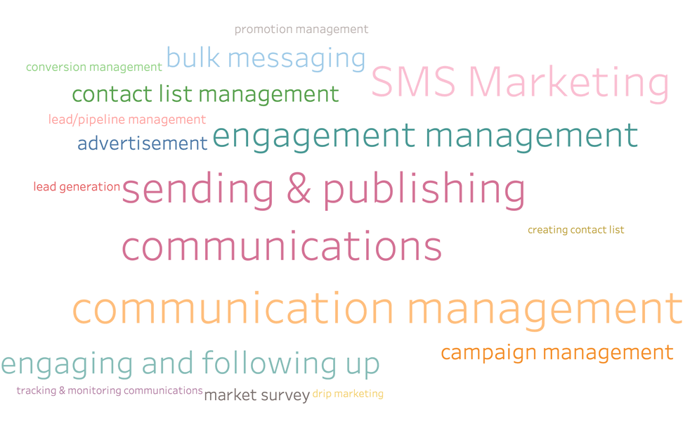 Why SMS Marketing is Important?