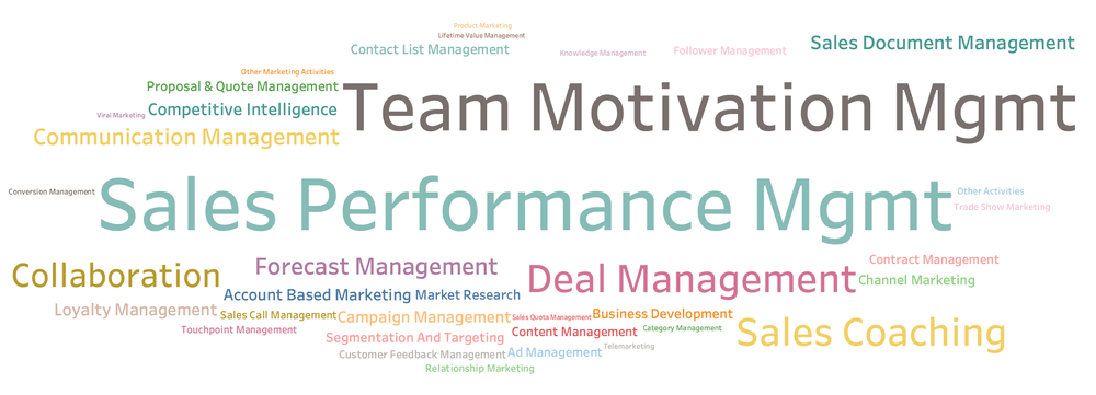 Why Sales Performance Management is Important?